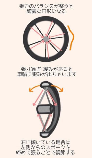 タイヤのスポークの仕組みは張力のバランスで綺麗な円形を作る