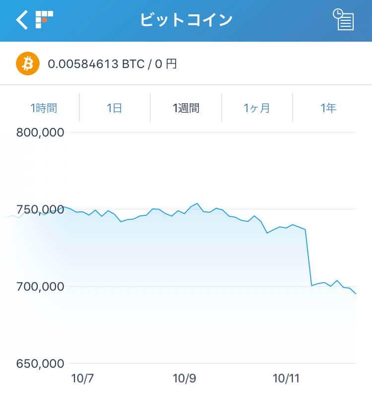 世界同時株安でビットコインも影響