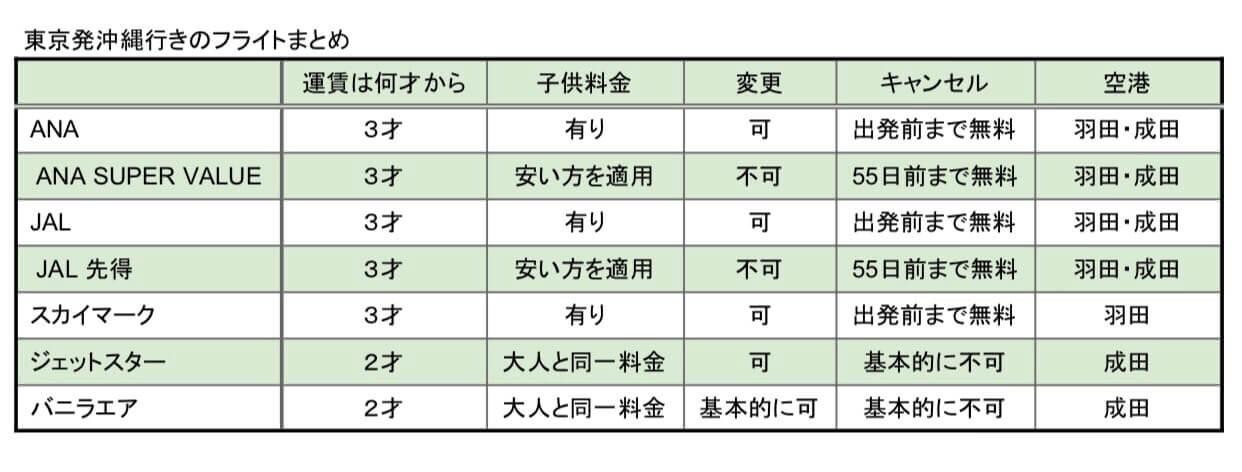 東京発沖縄行きのフライト早見比較表