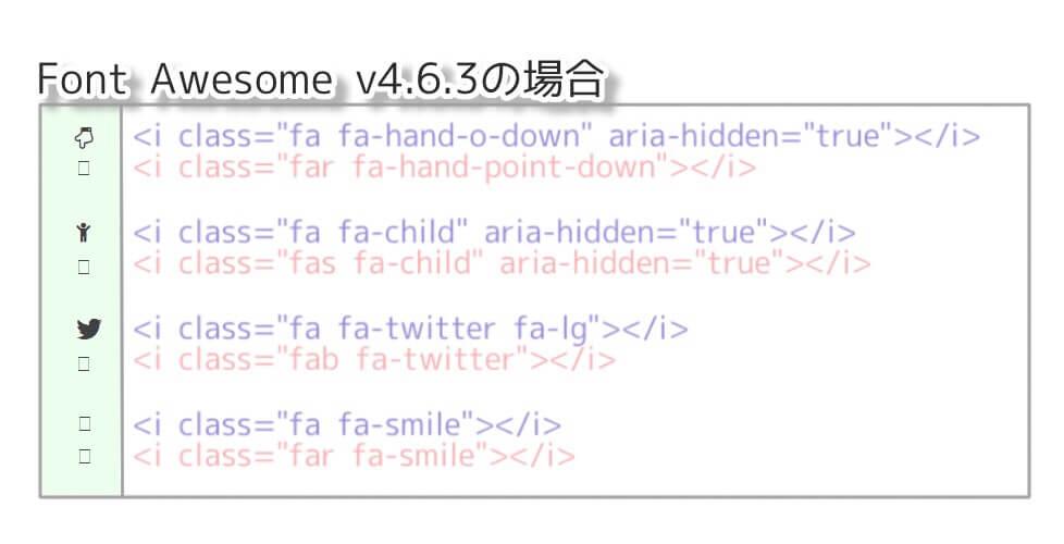 Ver.4.6.3のコードをheadに記述した場合に、フォントオーサムがどのように示されるか