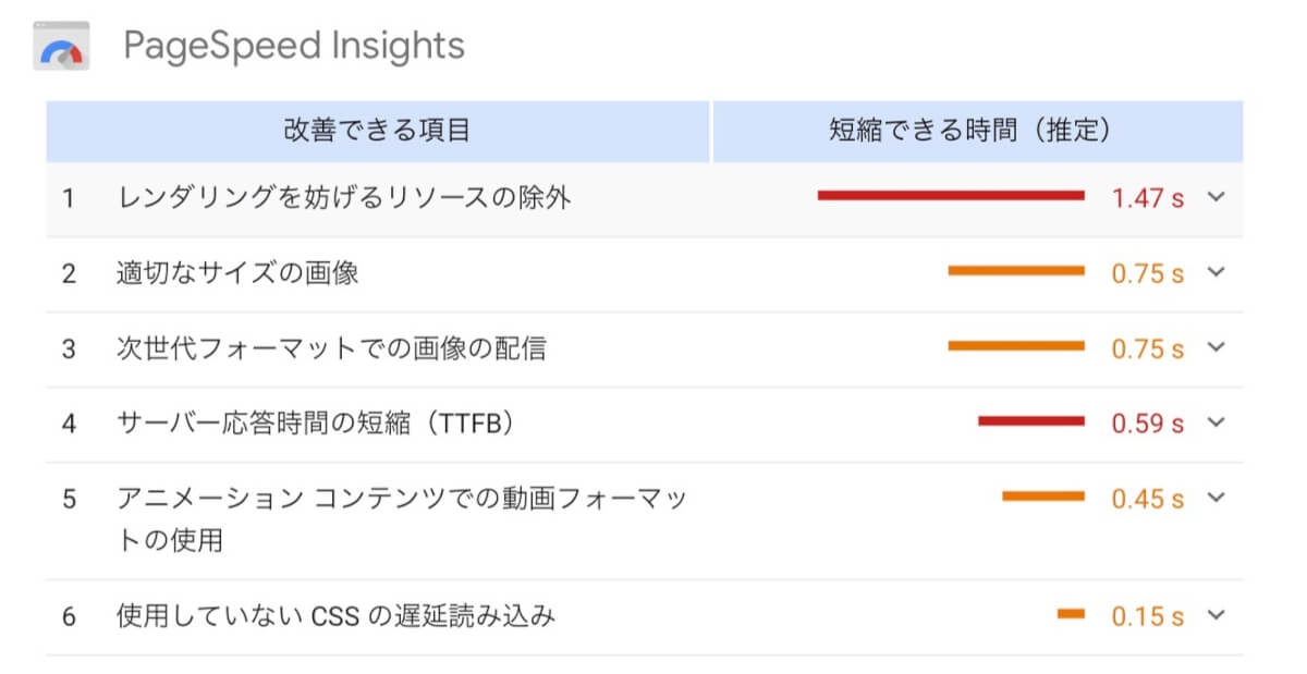 Page Speed Insightsで評価された改善できる項目たち