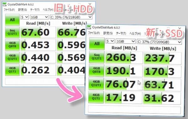 HDDとSSDのベンチマークテスト結果の違い。ビフォアアフターに凄い差。