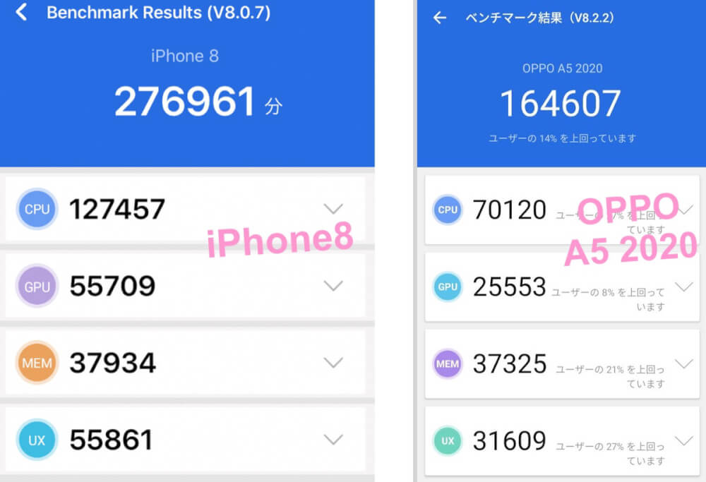iPhone8とOPPO A5のベンチマーク比較