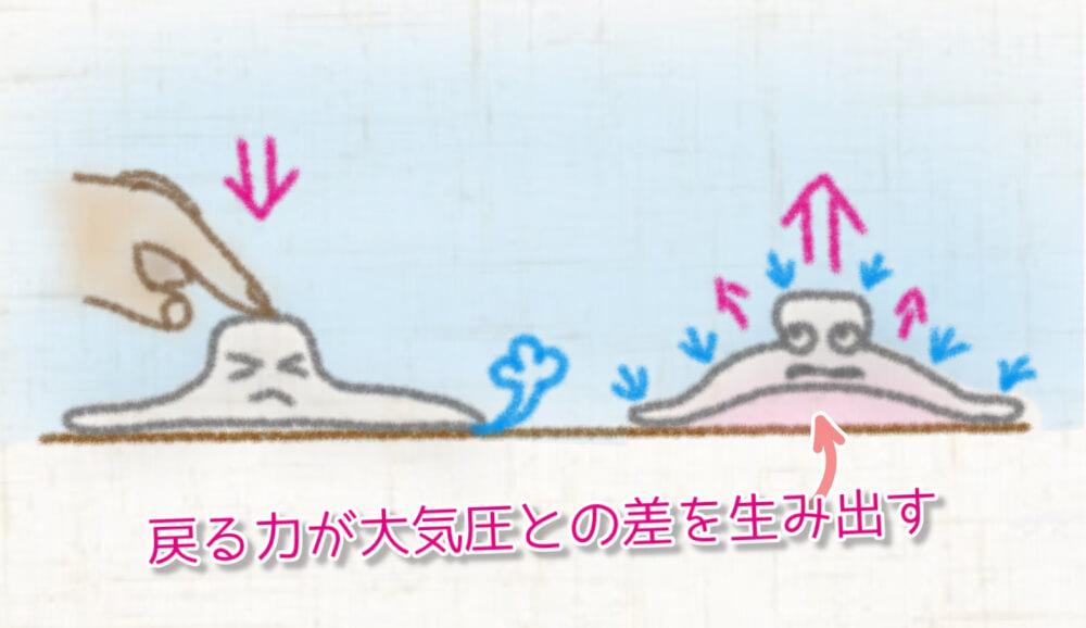 吸盤が戻ろうとする力が真空に近い状態を作る