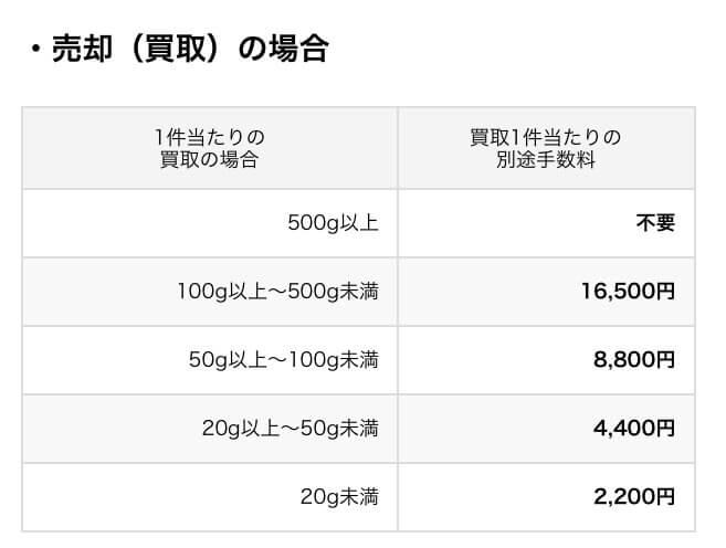 田中貴金属の金の売却にかかる手数料。g量が少ないと手数料が負担になる