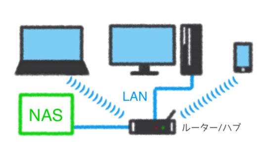 自宅用NAS構築のイメージ。ルーターで繋がれた同じネットワークのデバイスならデスクトップPCでもノートパソコンでもiPhoneやAndroidのスマホでもハードディスク内のデータファイルにアクセスが可能になるので、家族のデータ管理が簡単便利に