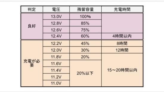 テスターを使って計測する電圧の目安とバッテリーの残量チェック表